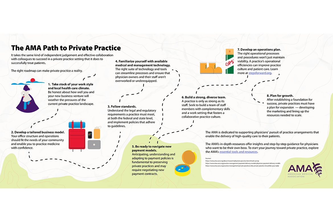 The AMA path to private practice infographic showing the steps to take for a successful private practice.