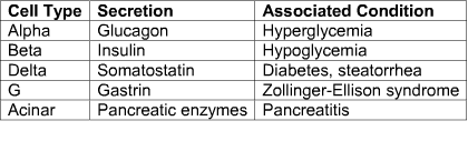 A table showing cell type, secretion and associated condition