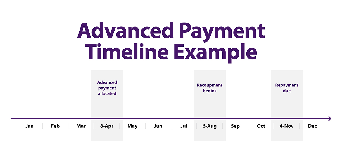 Advanced payment timeline example graphic