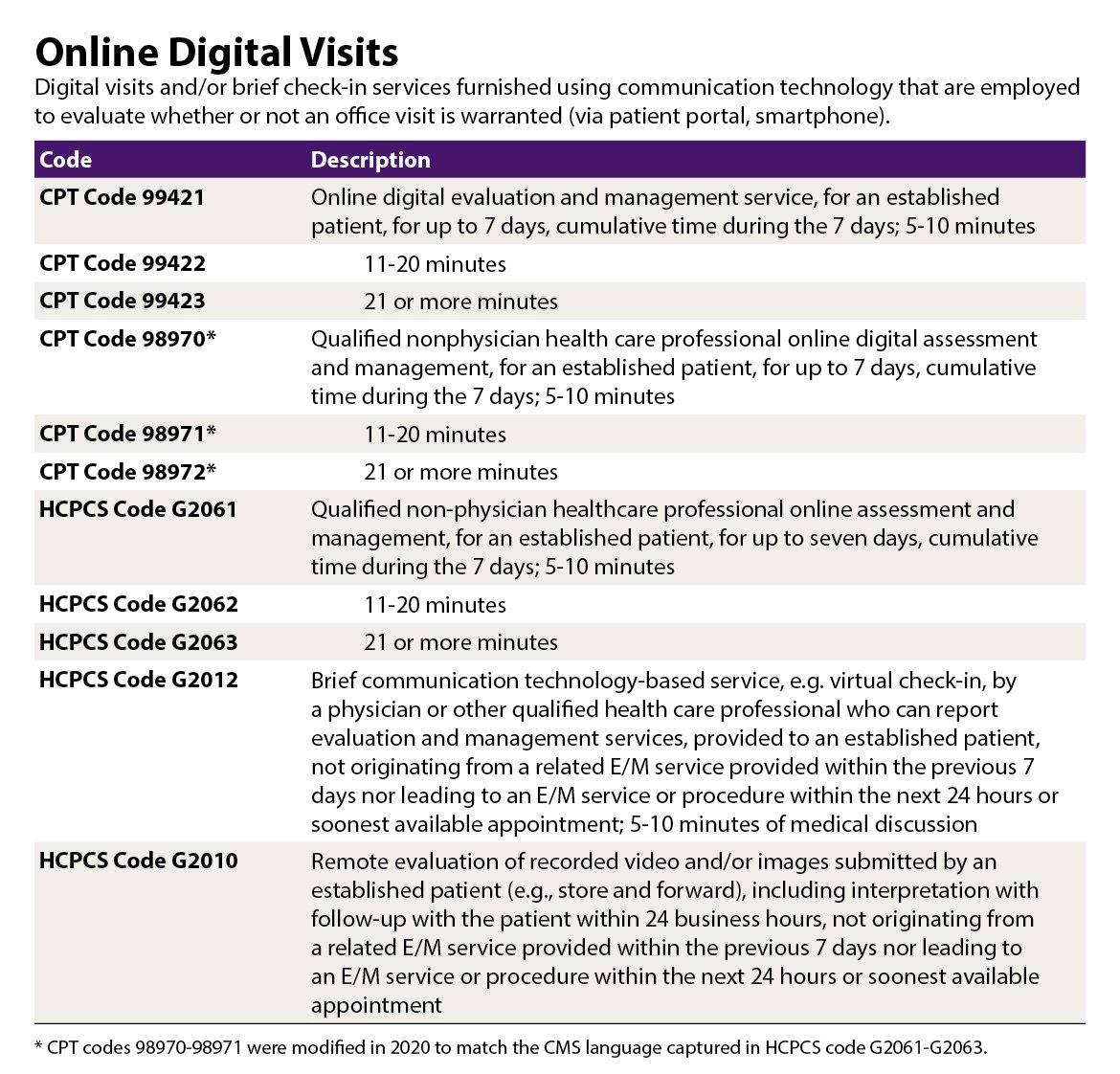 Online digital visits codes chart