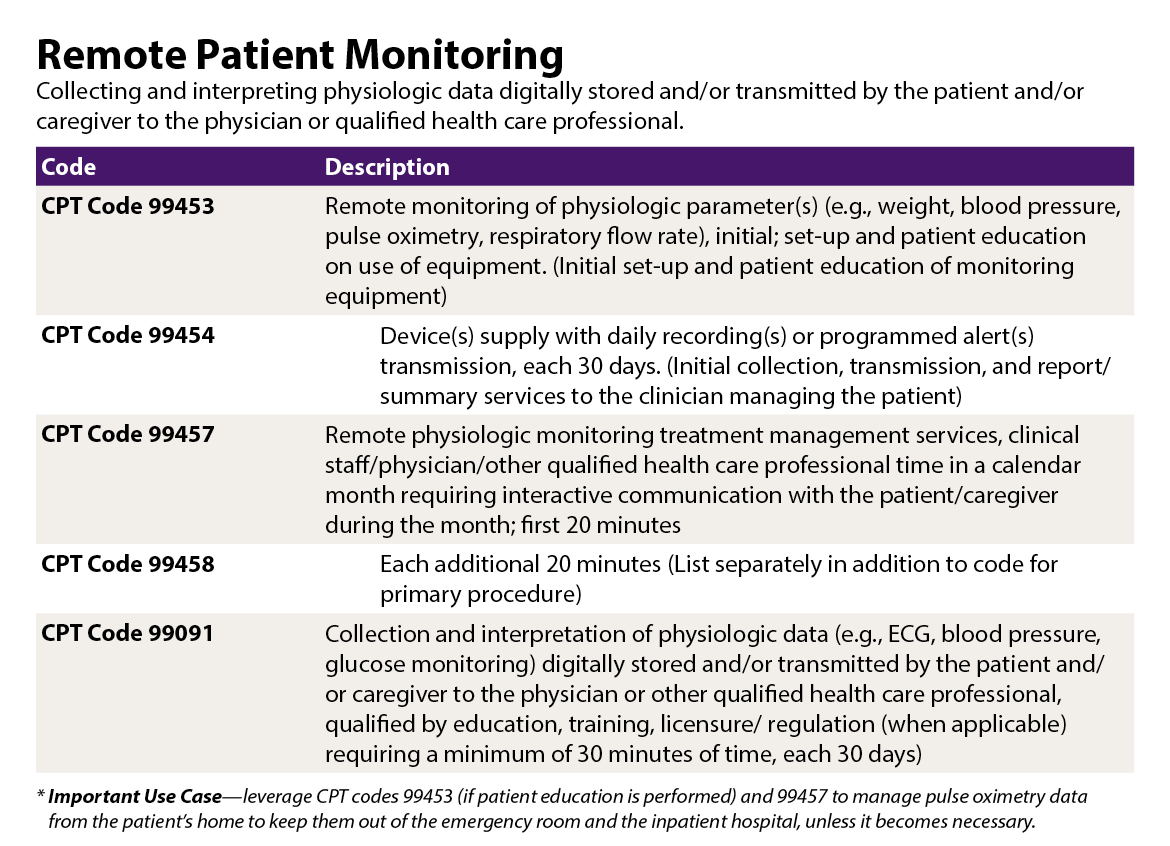 Graphic for remote patient monitoring codes chart