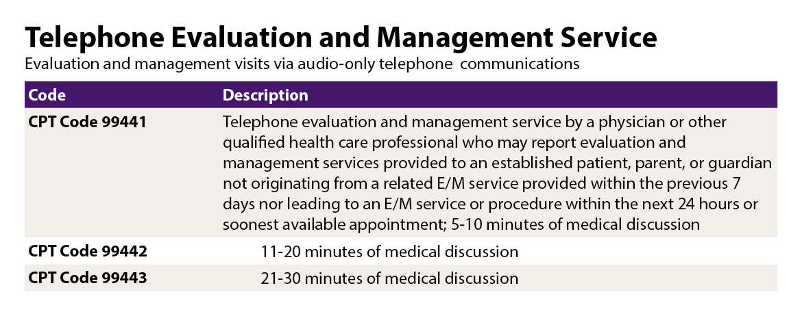 Graphic for Telephone Evaluation and Management Service