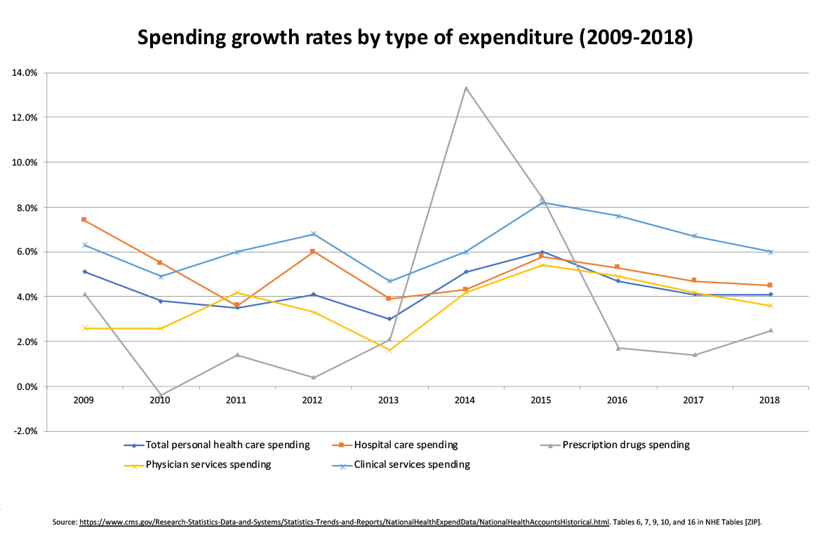 Spending growth rates by type of expenditure 2009-2018 chart