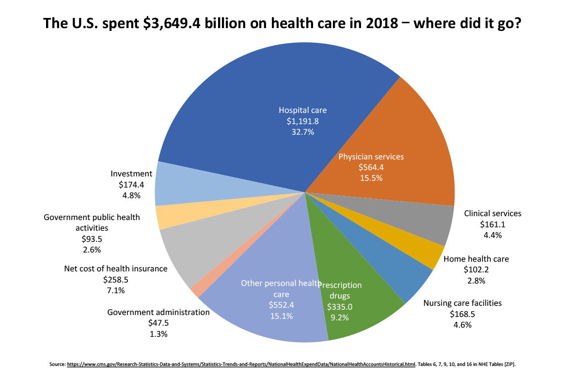 2018 Health care, where did it go? chart
