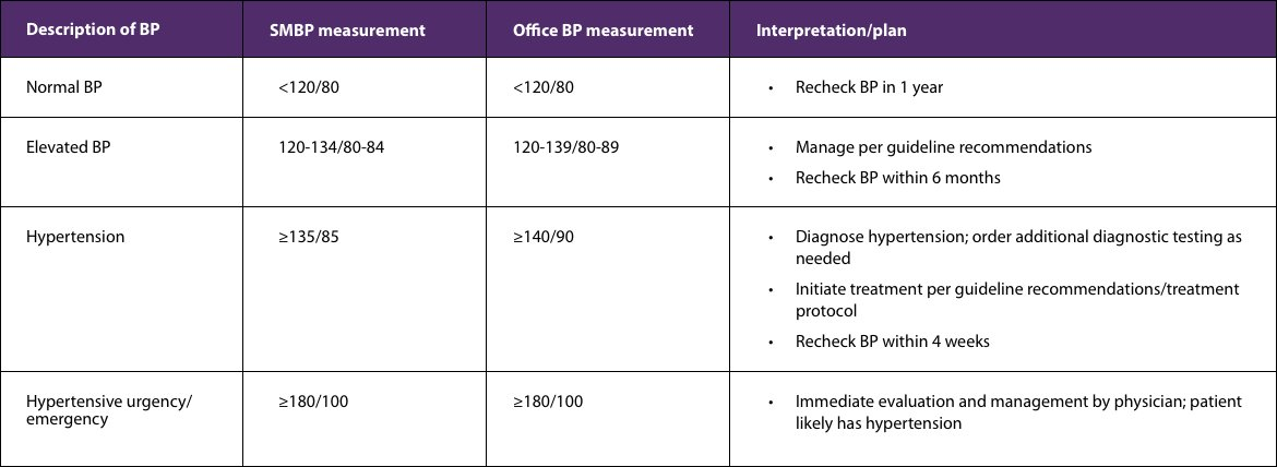 Classifications for patients without hypertension table