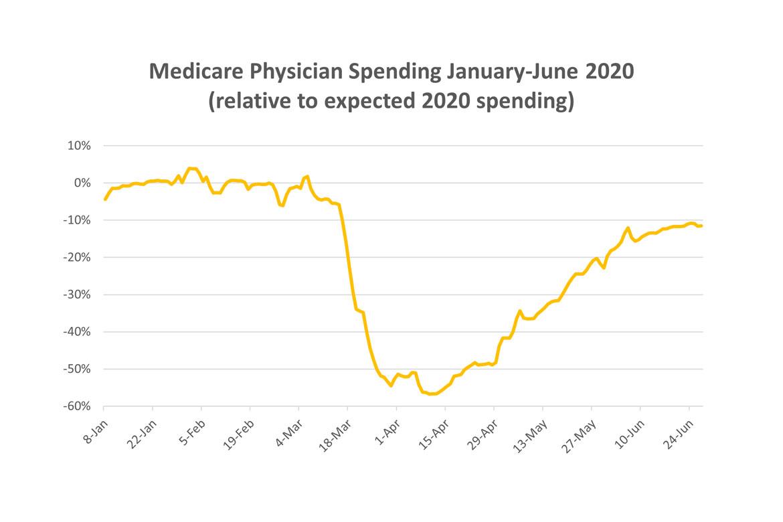 Medicare Physician Spending chart