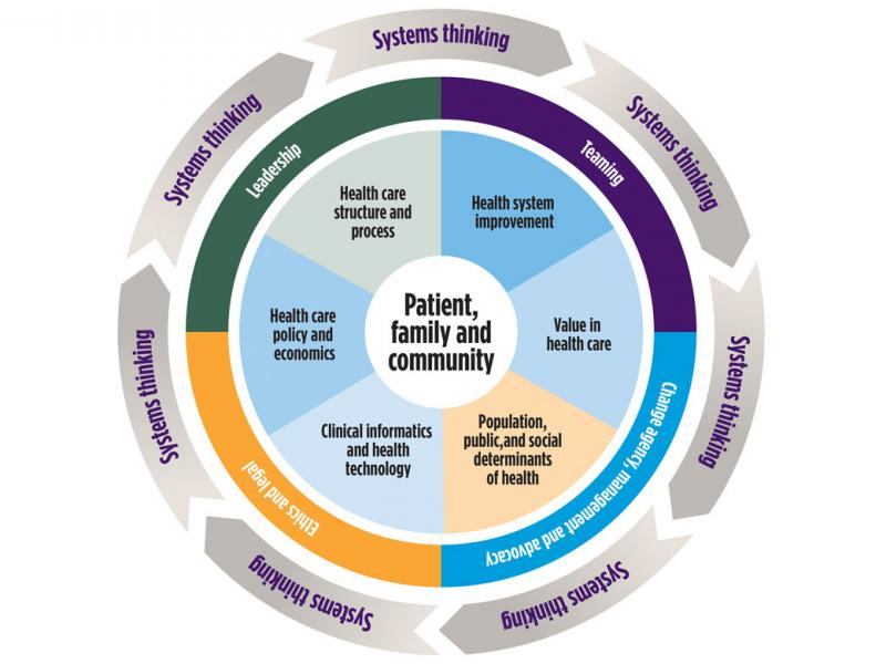 Health systems science framework