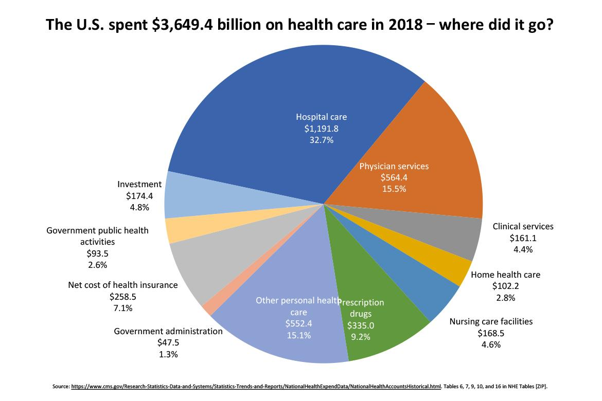 Trends In Health Care Spending American Medical Association