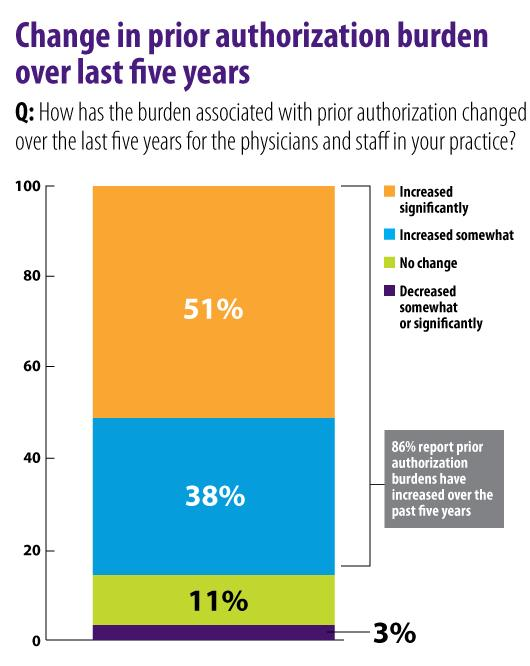 Change in prior authorization burden chart