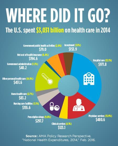 Where did it go? Infographic