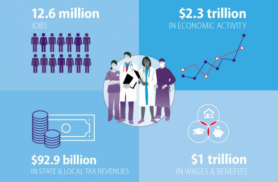 Infographic of Economic Impact Study of Physicians