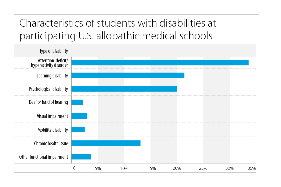 Study finds more med students with disabilities