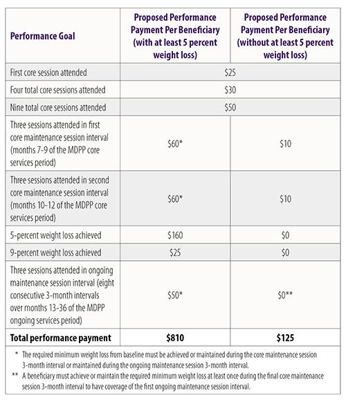 Proposed Fee Schedule Details Diabetes Prevention Program Payments