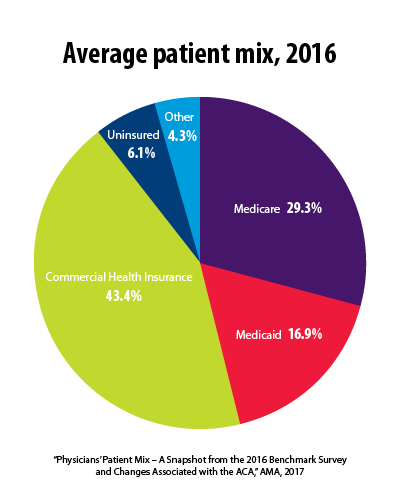 Physician data offer new insights into ACA's coverage impact