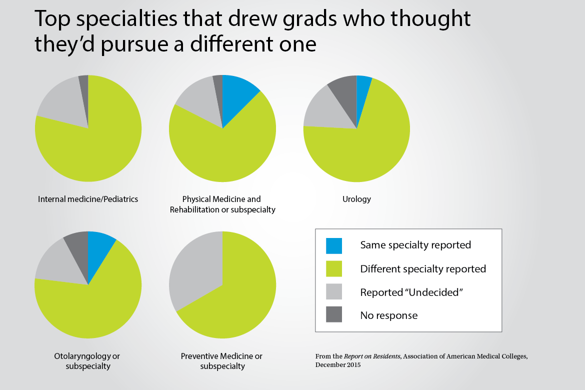 Specialty preferences before and after med school: By the numbers