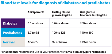 How to determine whether your patients have prediabetes | American